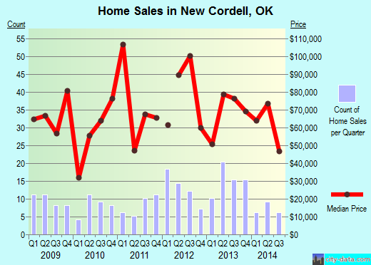 New Cordell,OK real estate house value index trend