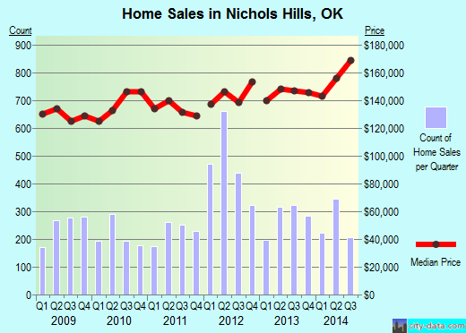Nichols Hills,OK real estate house value index trend
