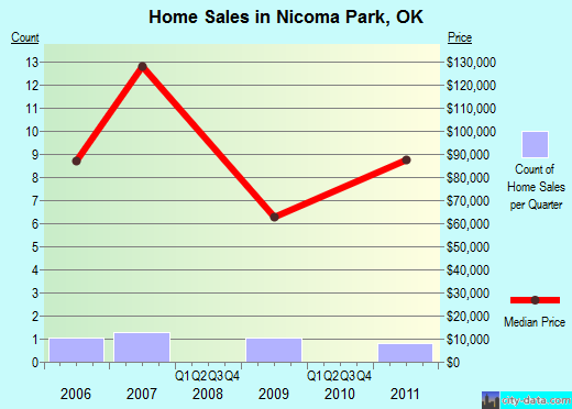 Nicoma Park,OK real estate house value index trend