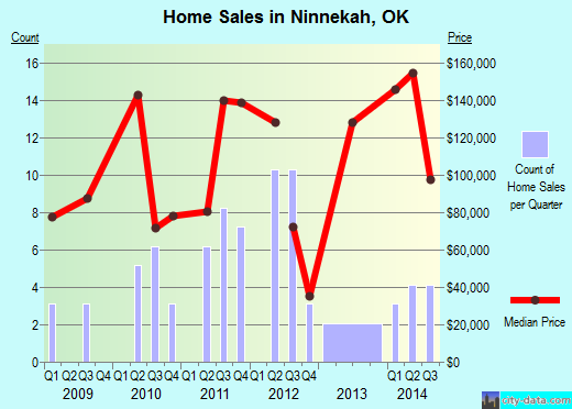 Ninnekah,OK real estate house value index trend