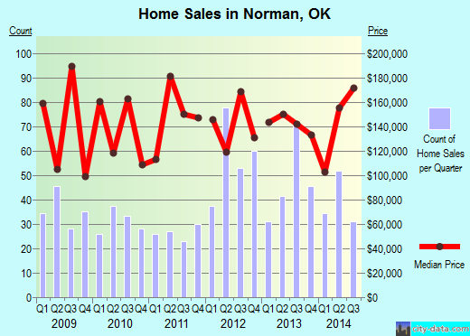 Norman,OK real estate house value index trend