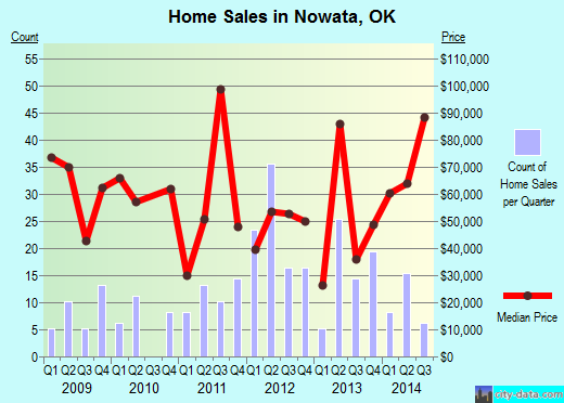 Nowata,OK real estate house value index trend