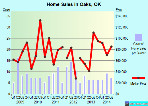 Oaks,OK real estate house value index trend