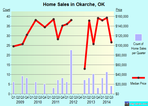 Okarche,OK real estate house value index trend