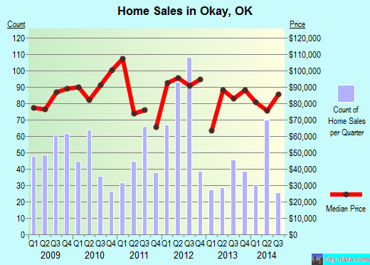 Okay,OK real estate house value index trend
