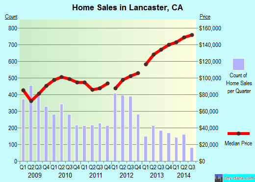 Lancaster,CA real estate house value index trend