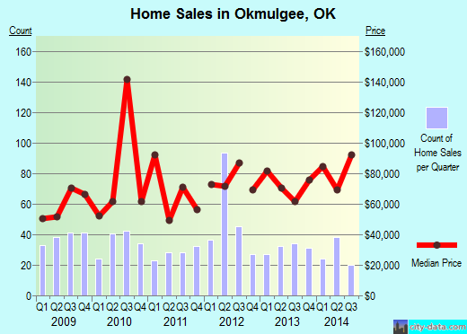 Okmulgee,OK real estate house value index trend