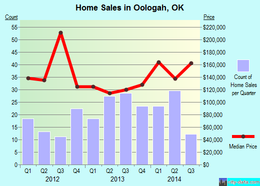 Oologah,OK real estate house value index trend
