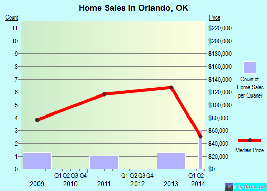 Orlando,OK real estate house value index trend