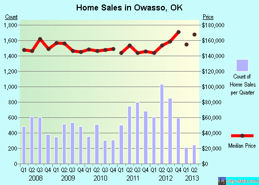 Owasso,OK real estate house value index trend
