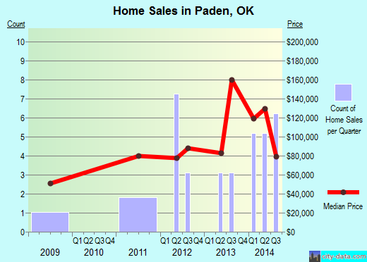 Paden,OK real estate house value index trend