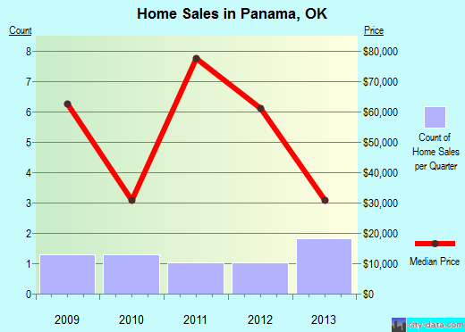 Panama,OK real estate house value index trend