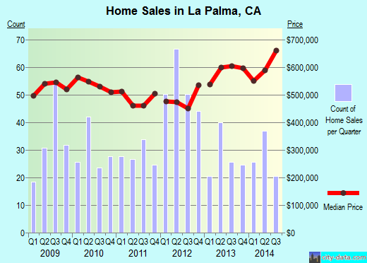 La Palma,CA real estate house value index trend