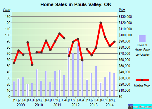 Pauls Valley,OK real estate house value index trend