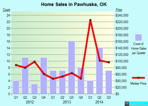 Pawhuska,OK real estate house value index trend
