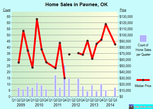 Pawnee,OK real estate house value index trend