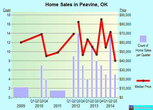 Peavine,OK real estate house value index trend