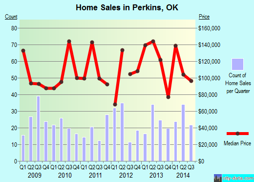 Perkins,OK real estate house value index trend