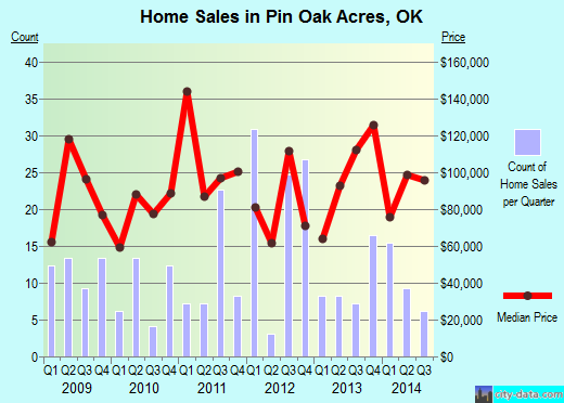 Pin Oak Acres,OK real estate house value index trend