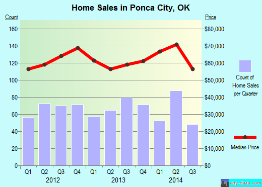 Ponca City,OK real estate house value index trend