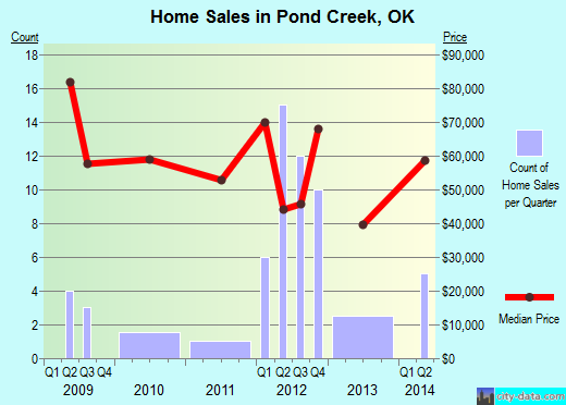 Pond Creek,OK real estate house value index trend