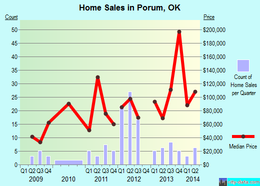 Porum,OK real estate house value index trend