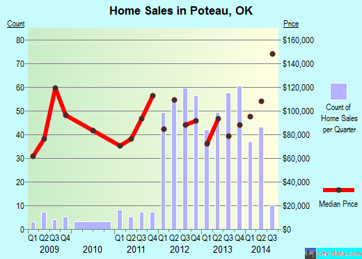 Poteau,OK real estate house value index trend