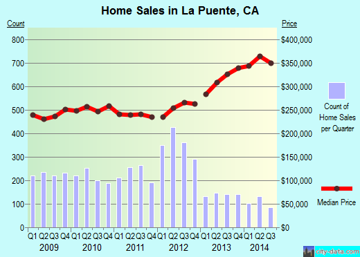 La Puente,CA real estate house value index trend