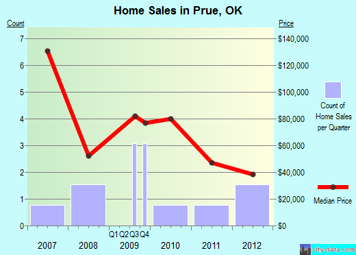 Prue,OK real estate house value index trend
