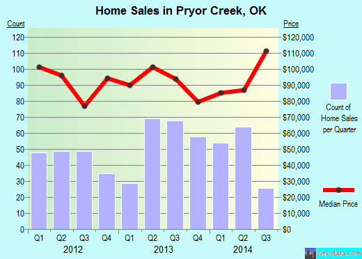 Pryor Creek,OK real estate house value index trend
