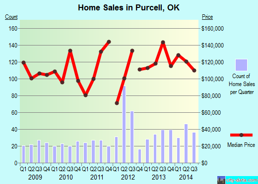 Purcell,OK real estate house value index trend