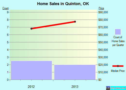 Quinton,OK real estate house value index trend