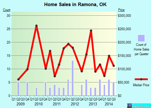 Ramona,OK real estate house value index trend