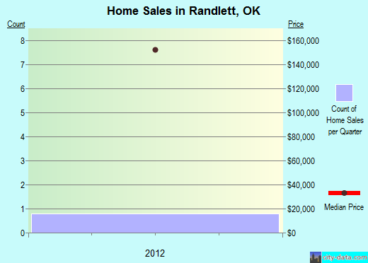 Randlett,OK real estate house value index trend