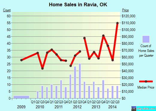 Ravia,OK real estate house value index trend