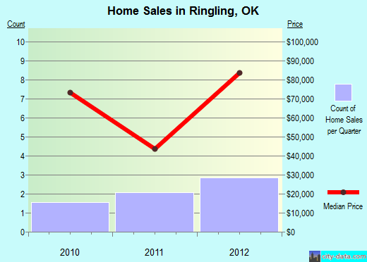Ringling,OK real estate house value index trend