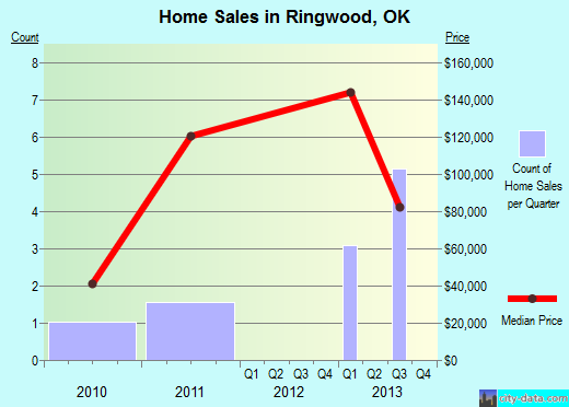 Ringwood,OK real estate house value index trend