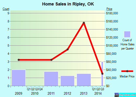 Ripley,OK real estate house value index trend
