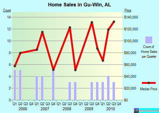 Gu-Win,AL real estate house value index trend