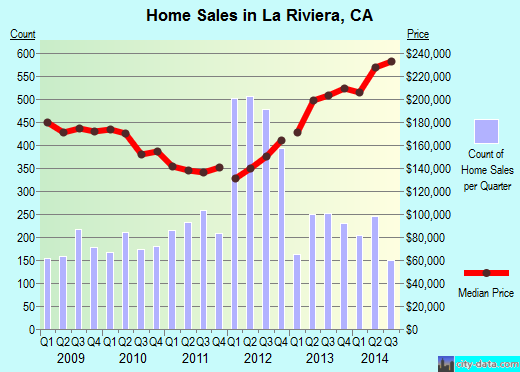 La Riviera,CA real estate house value index trend
