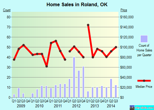 Roland,OK index of house prices
