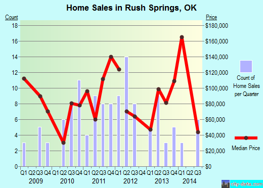 Rush Springs,OK real estate house value index trend