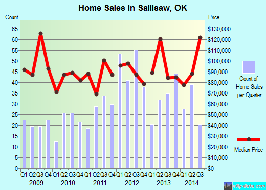 Sallisaw,OK real estate house value index trend