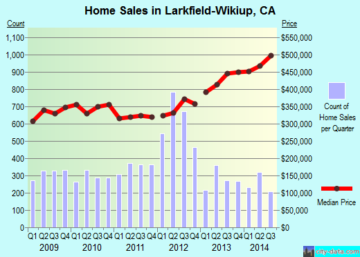 Larkfield-Wikiup,CA real estate house value index trend