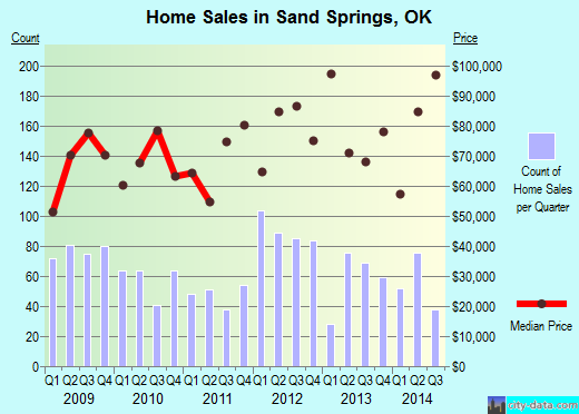 Sand Springs,OK real estate house value index trend