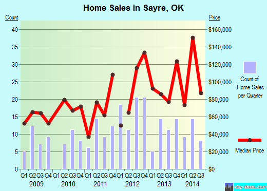 Sayre,OK real estate house value index trend