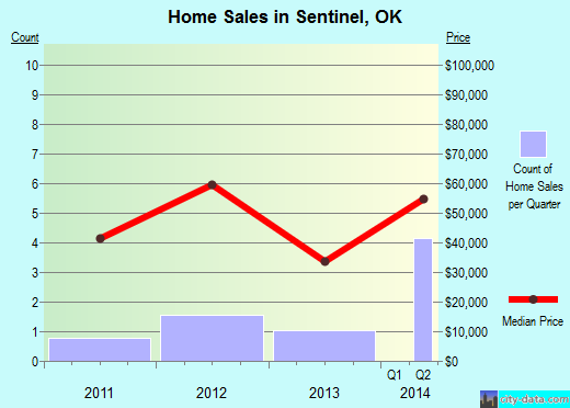 Sentinel,OK real estate house value index trend