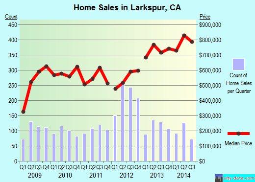 Larkspur,CA real estate house value index trend