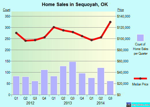 Sequoyah,OK real estate house value index trend