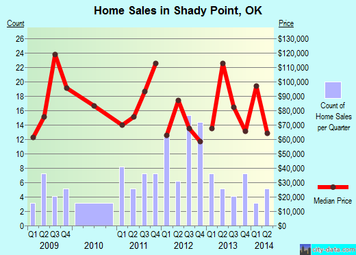 Shady Point,OK real estate house value index trend